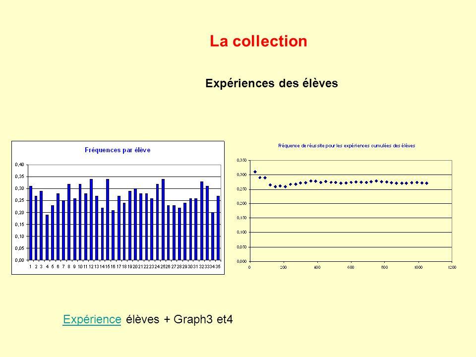 La collection Expériences des élèves ExpérienceExpérience élèves + Graph3 et4
