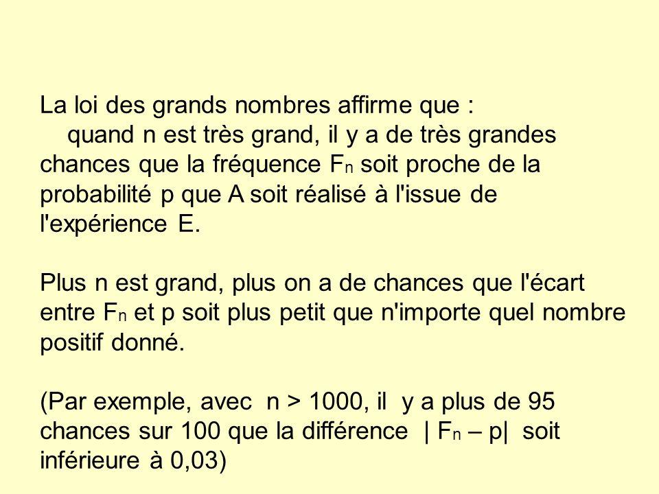 La loi des grands nombres affirme que : quand n est très grand, il y a de très grandes chances que la fréquence F n soit proche de la probabilité p qu