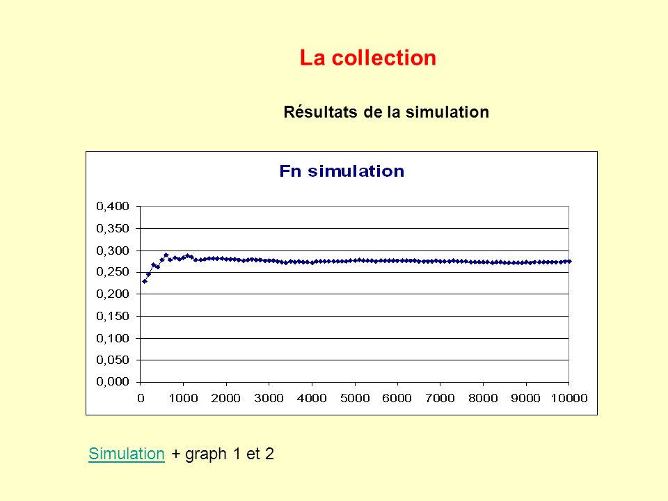 La collection Résultats de la simulation SimulationSimulation + graph 1 et 2