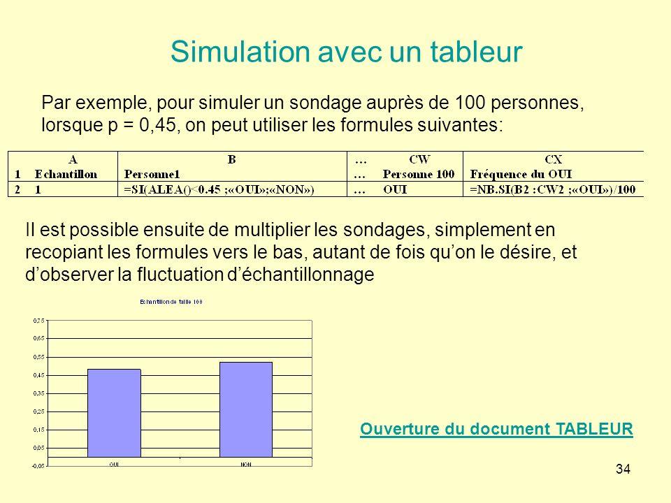 34 Simulation avec un tableur Par exemple, pour simuler un sondage auprès de 100 personnes, lorsque p = 0,45, on peut utiliser les formules suivantes: