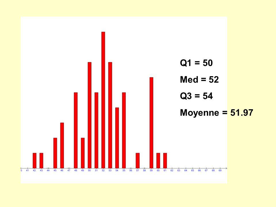 Q1 = 50 Med = 52 Q3 = 54 Moyenne = 51.97