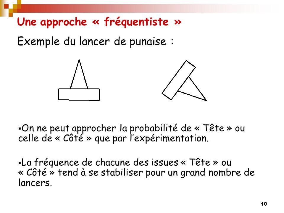 10 Une approche « fréquentiste » Exemple du lancer de punaise : On ne peut approcher la probabilité de « Tête » ou celle de « Côté » que par lexpérimentation.