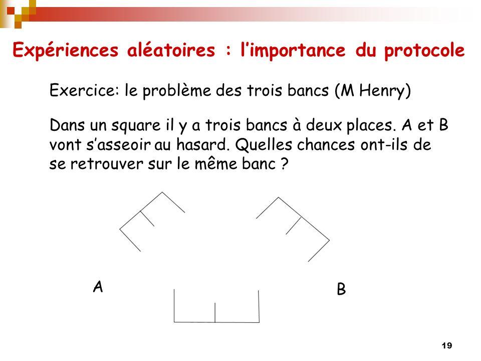 19 Exercice: le problème des trois bancs (M Henry) Dans un square il y a trois bancs à deux places.