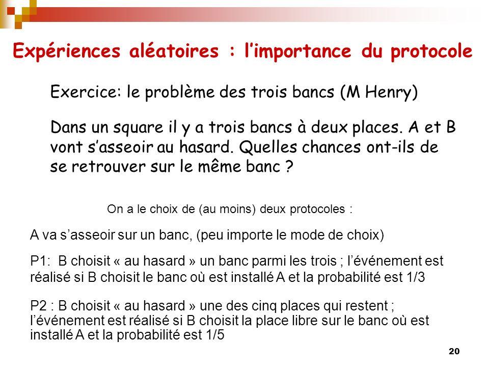 20 Exercice: le problème des trois bancs (M Henry) Dans un square il y a trois bancs à deux places.