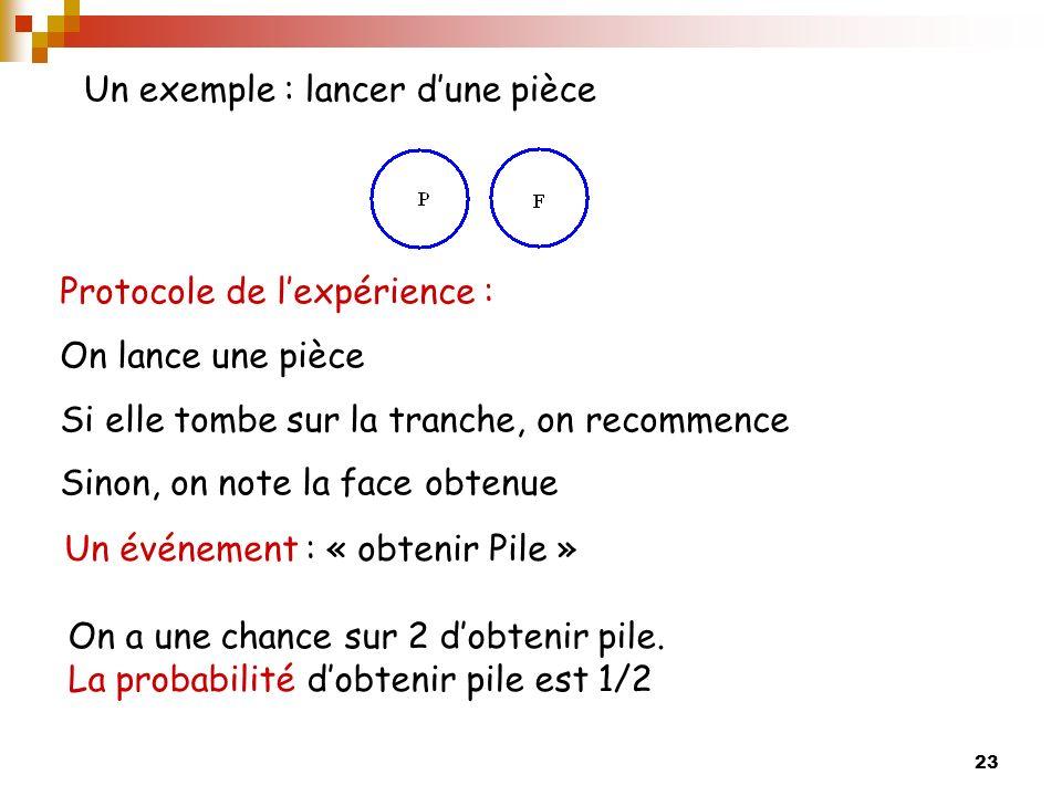 23 Un exemple : lancer dune pièce On a une chance sur 2 dobtenir pile.