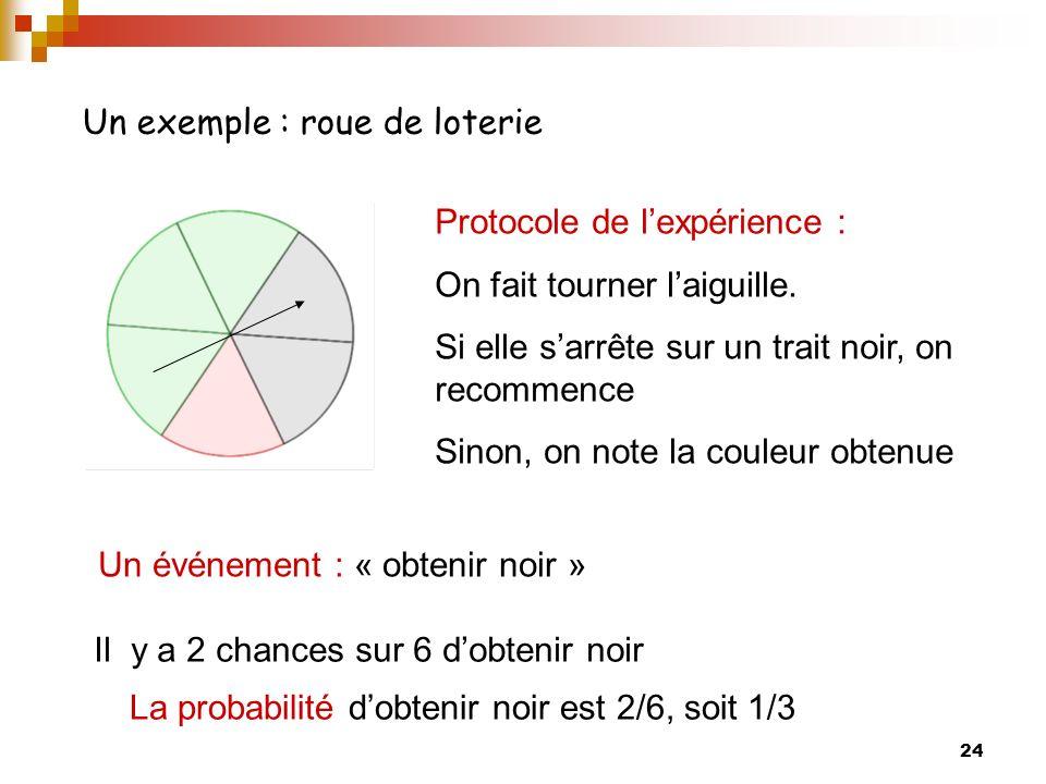 24 Il y a 2 chances sur 6 dobtenir noir La probabilité dobtenir noir est 2/6, soit 1/3 Un événement : « obtenir noir » Un exemple : roue de loterie Protocole de lexpérience : On fait tourner laiguille.