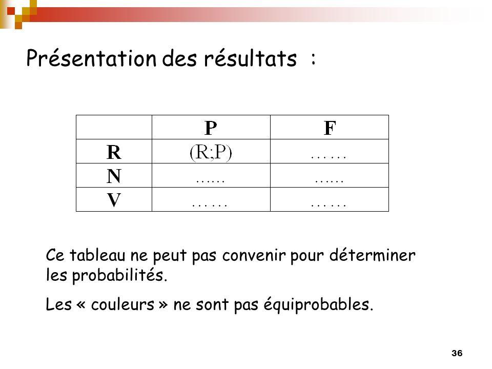 36 Présentation des résultats : Ce tableau ne peut pas convenir pour déterminer les probabilités.