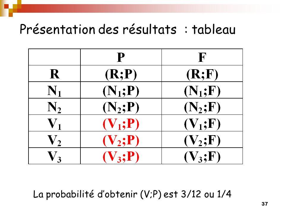 37 Présentation des résultats : tableau La probabilité dobtenir (V;P) est 3/12 ou 1/4