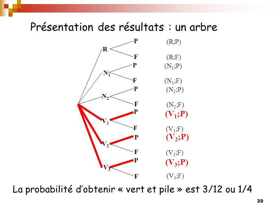 39 Présentation des résultats : un arbre La probabilité dobtenir « vert et pile » est 3/12 ou 1/4 R V2V2 V1V1 N2N2 N1N1 V3V3 P (R;P) F (R;F) P F (N 1 ;P) (N 1 ;F) P F F F P P P F (N 2 ;F) (V 1 ;P) (V 1 ;F) (V 2 ;F) (V 3 ;F) (N 2 ;P) (V 2 ;P) (V 3 ;P)