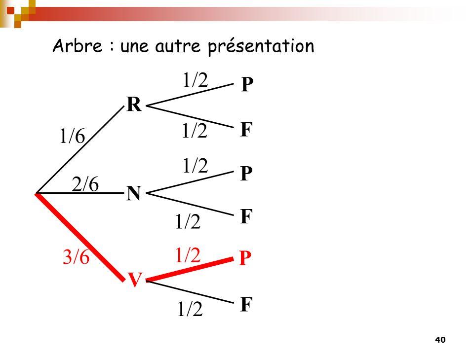40 Arbre : une autre présentation R V N P P P F F F 1/6 2/6 3/6 1/2