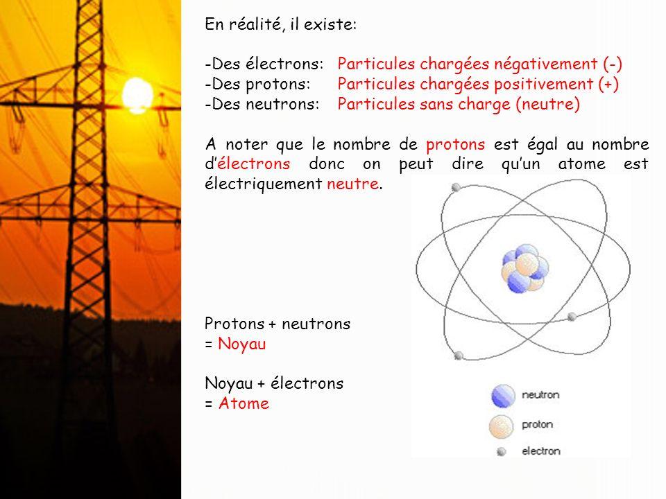 3) Relation entre atome et électricité: Les électrons, en rotation sur des orbites (ou couches) extérieures, très éloignés du noyau sont appelés électrons LIBRES.