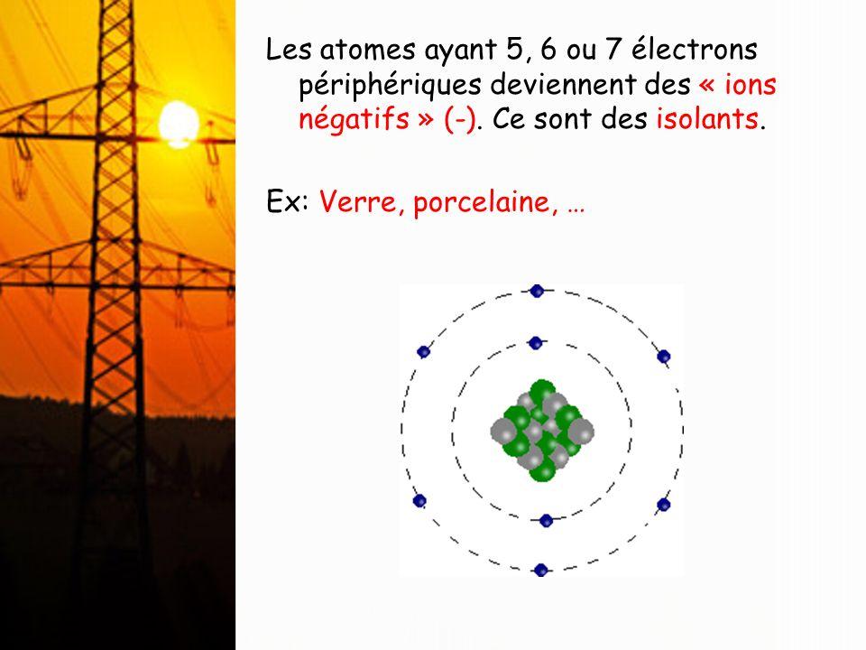 Les atomes ayant 5, 6 ou 7 électrons périphériques deviennent des « ions négatifs » (-). Ce sont des isolants. Ex: Verre, porcelaine, …