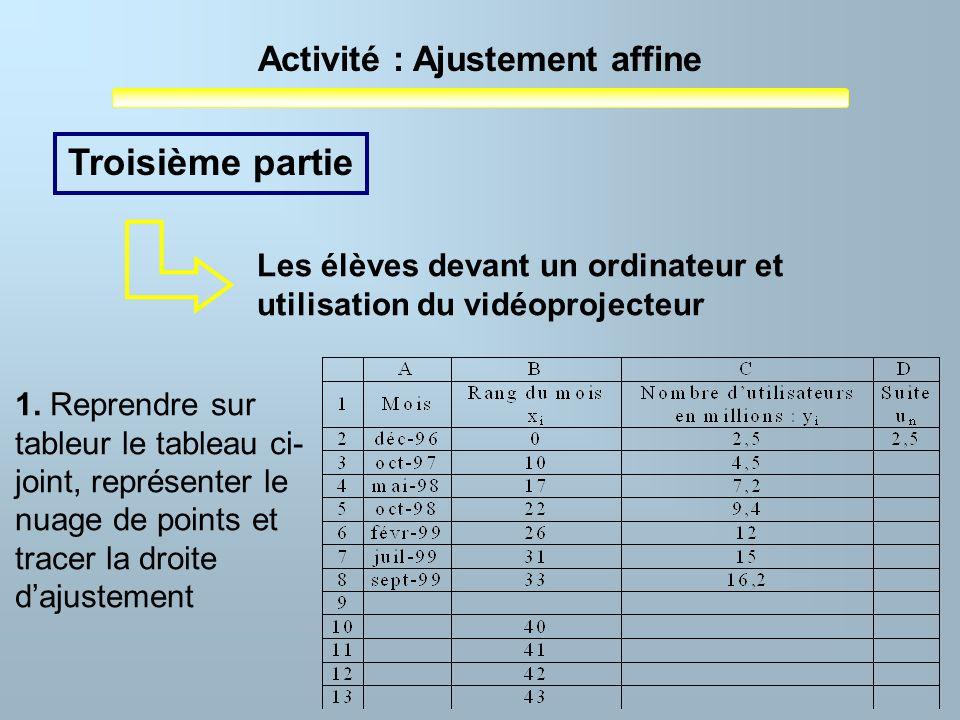 Activité : Ajustement affine 1. Reprendre sur tableur le tableau ci- joint, représenter le nuage de points et tracer la droite dajustement Troisième p