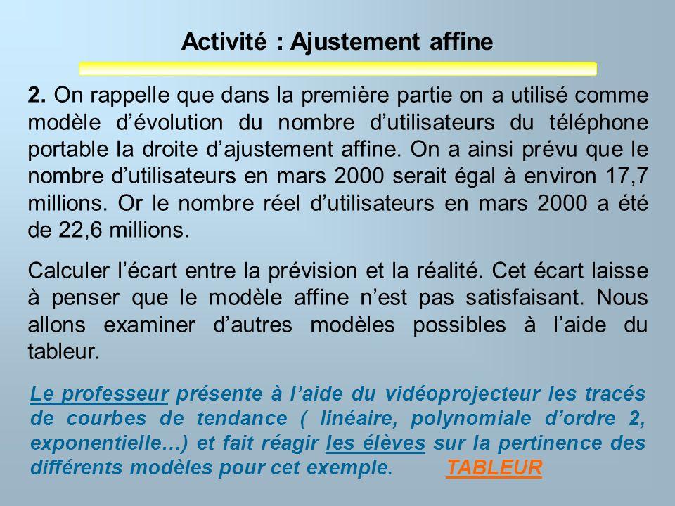 Activité : Ajustement affine 2. On rappelle que dans la première partie on a utilisé comme modèle dévolution du nombre dutilisateurs du téléphone port