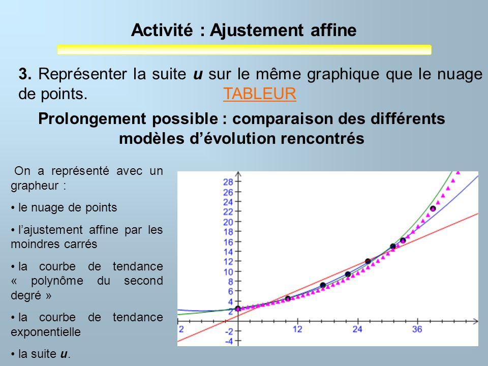 Activité : Ajustement affine 3. Représenter la suite u sur le même graphique que le nuage de points. TABLEURTABLEUR On a représenté avec un grapheur :