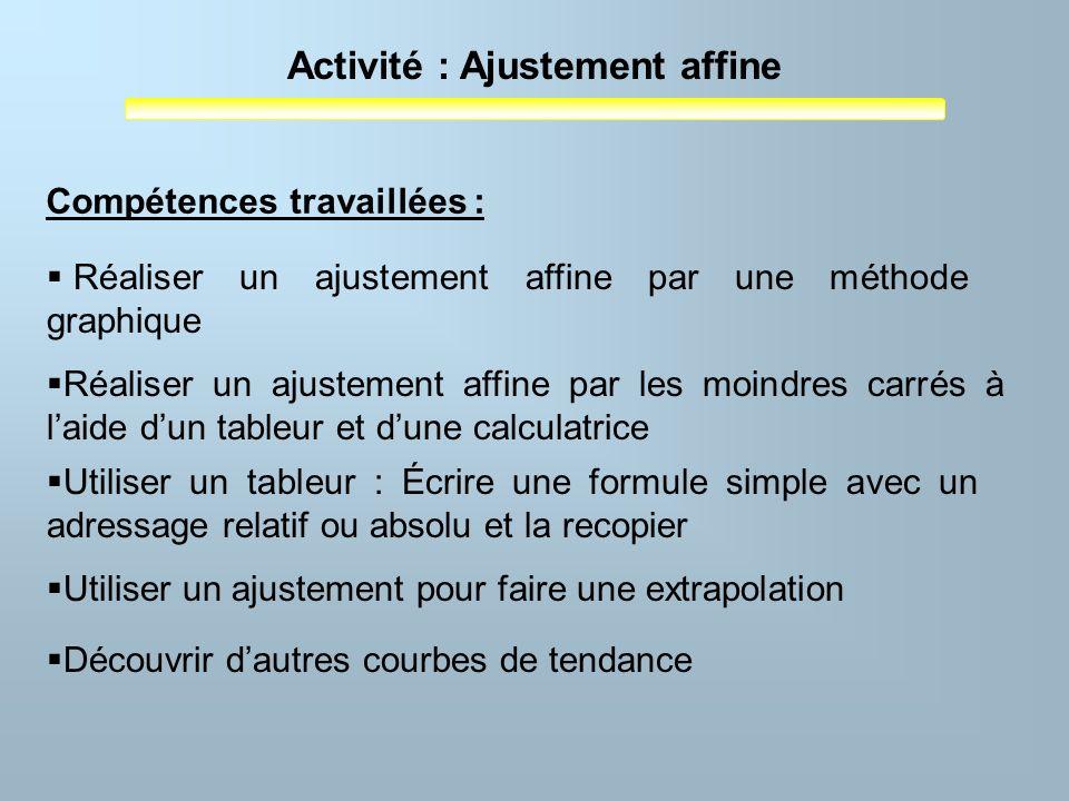 Activité : Ajustement affine Compétences travaillées : Réaliser un ajustement affine par une méthode graphique Réaliser un ajustement affine par les m