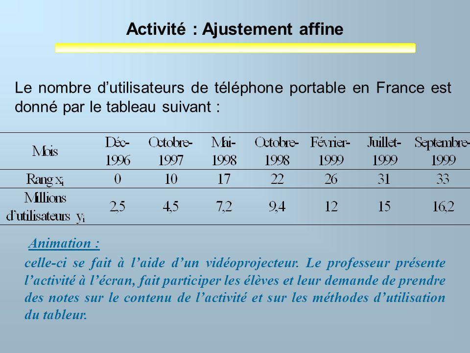 Activité : Ajustement affine Animation : Le nombre dutilisateurs de téléphone portable en France est donné par le tableau suivant : celle-ci se fait à