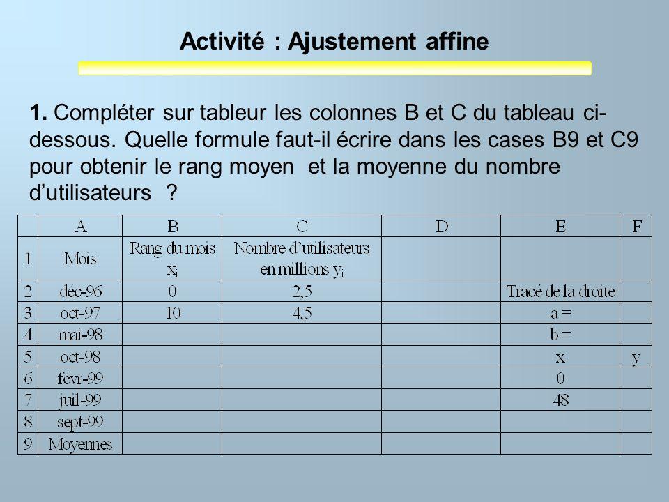 Activité : Ajustement affine 1. Compléter sur tableur les colonnes B et C du tableau ci- dessous. Quelle formule faut-il écrire dans les cases B9 et C
