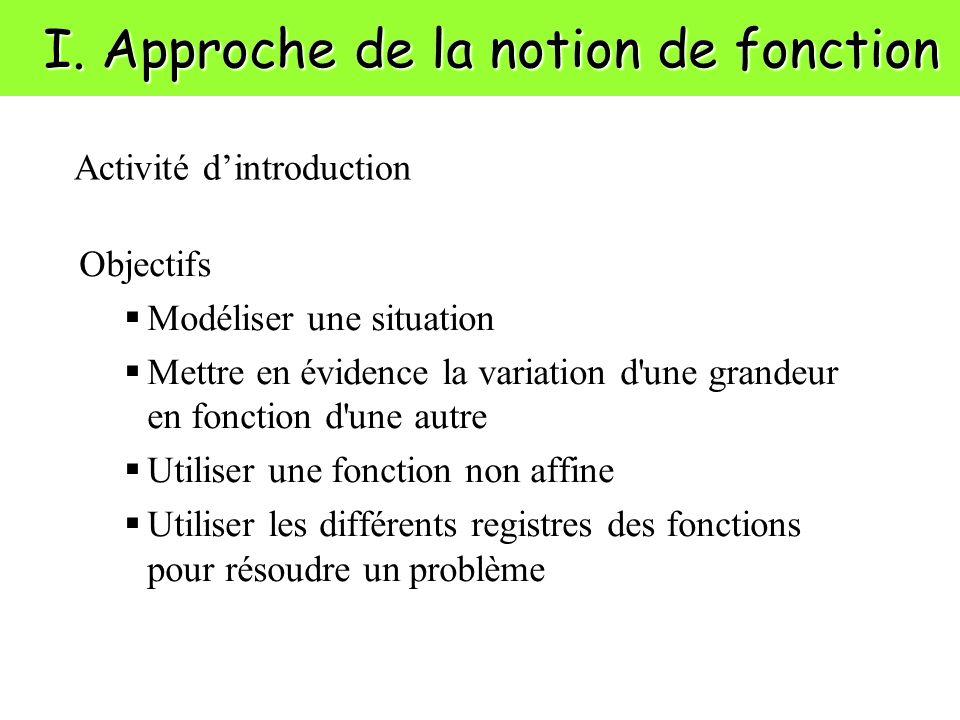 I. Approche de la notion de fonction Objectifs Modéliser une situation Mettre en évidence la variation d'une grandeur en fonction d'une autre Utiliser