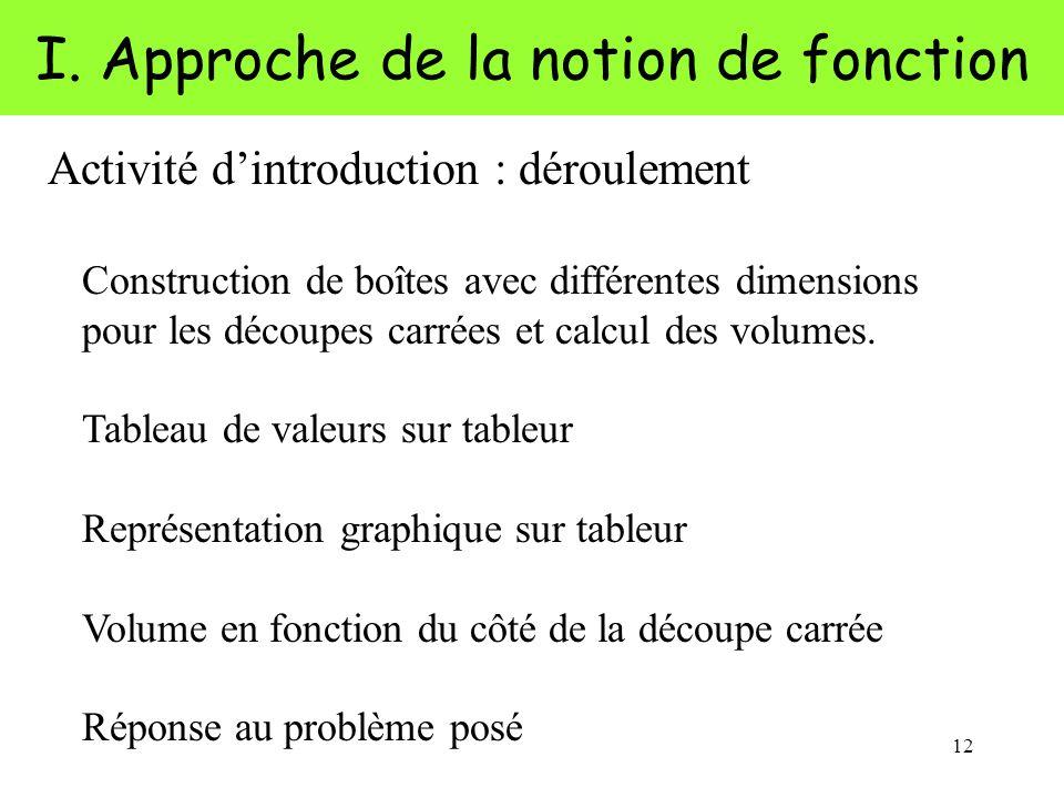 12 I. Approche de la notion de fonction Activité dintroduction : déroulement Construction de boîtes avec différentes dimensions pour les découpes carr