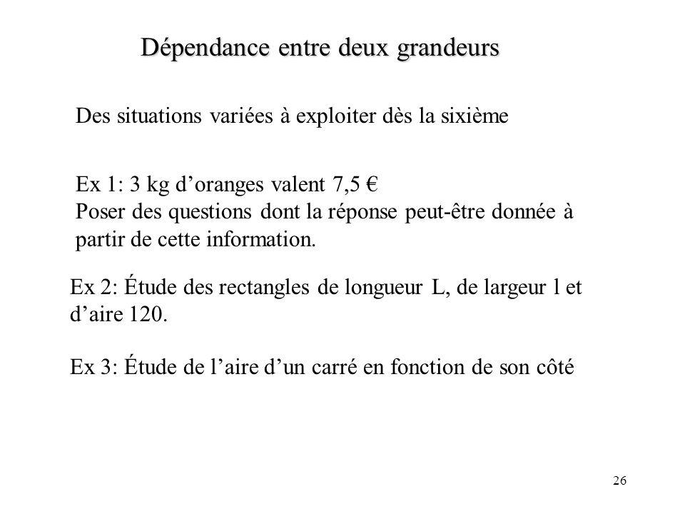 26 Dépendance entre deux grandeurs Des situations variées à exploiter dès la sixième Ex 1: 3 kg doranges valent 7,5 Poser des questions dont la répons