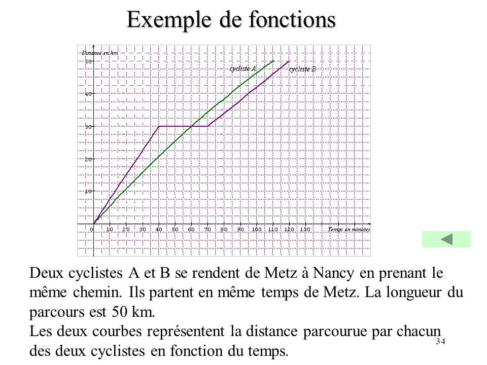34 Exemple de fonctions Deux cyclistes A et B se rendent de Metz à Nancy en prenant le même chemin. Ils partent en même temps de Metz. La longueur du