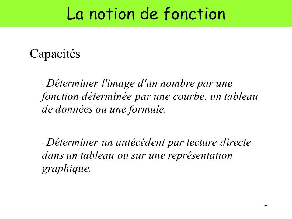 4 La notion de fonction Capacités Déterminer l'image d'un nombre par une fonction déterminée par une courbe, un tableau de données ou une formule. Dét