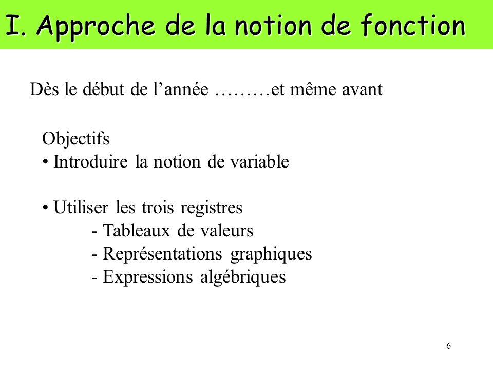 6 I. Approche de la notion de fonction Dès le début de lannée ………et même avant Objectifs Introduire la notion de variable Utiliser les trois registres