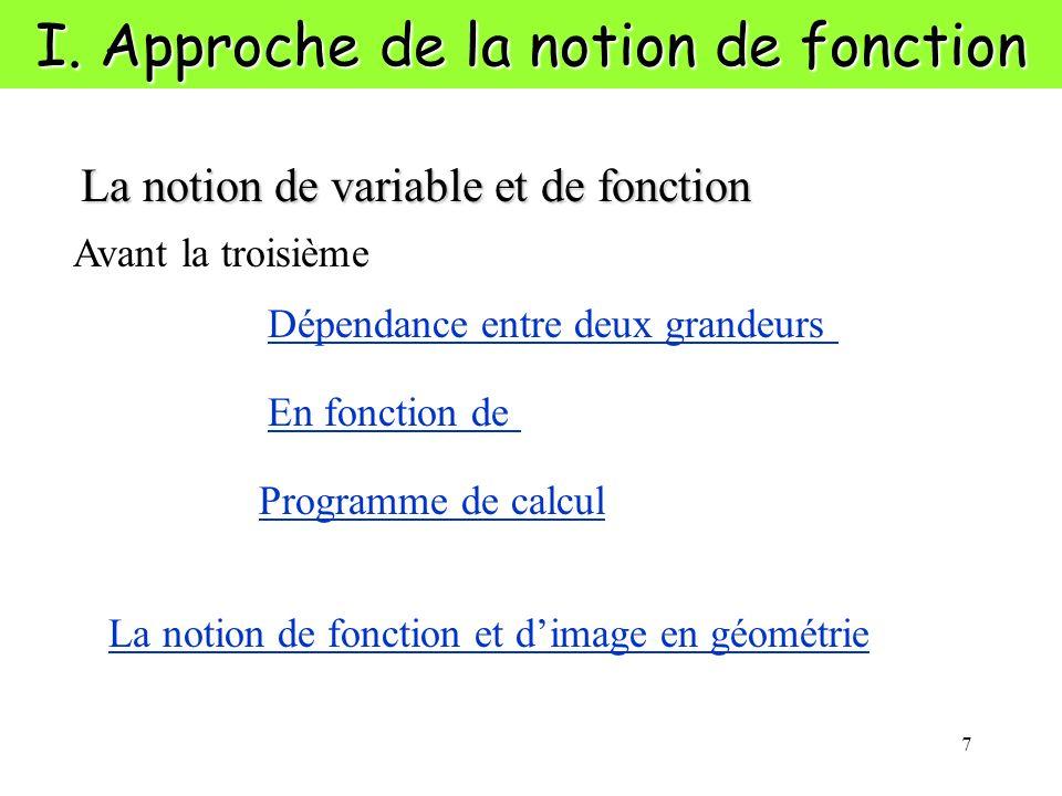 7 I. Approche de la notion de fonction La notion de variable et de fonction Dépendance entre deux grandeurs Programme de calcul En fonction de Avant l