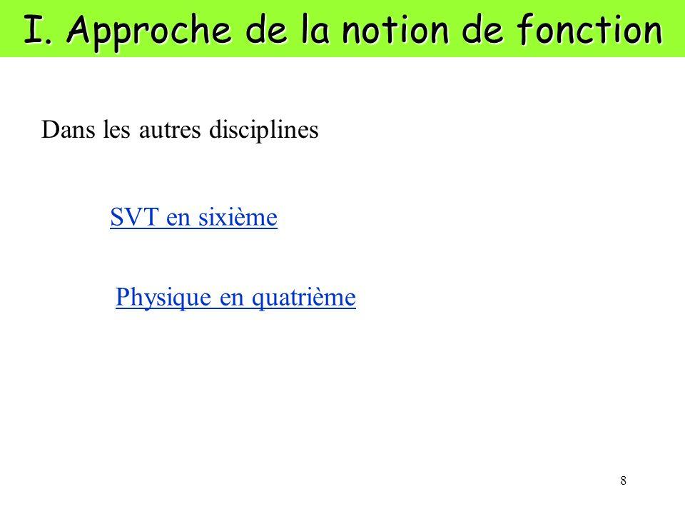 8 I. Approche de la notion de fonction SVT en sixième Physique en quatrième Dans les autres disciplines
