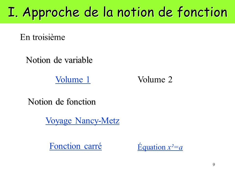 9 I. Approche de la notion de fonction Notion de variable Volume 1 En troisième Voyage Nancy-Metz Fonction carré Notion de fonction Volume 2 Équation