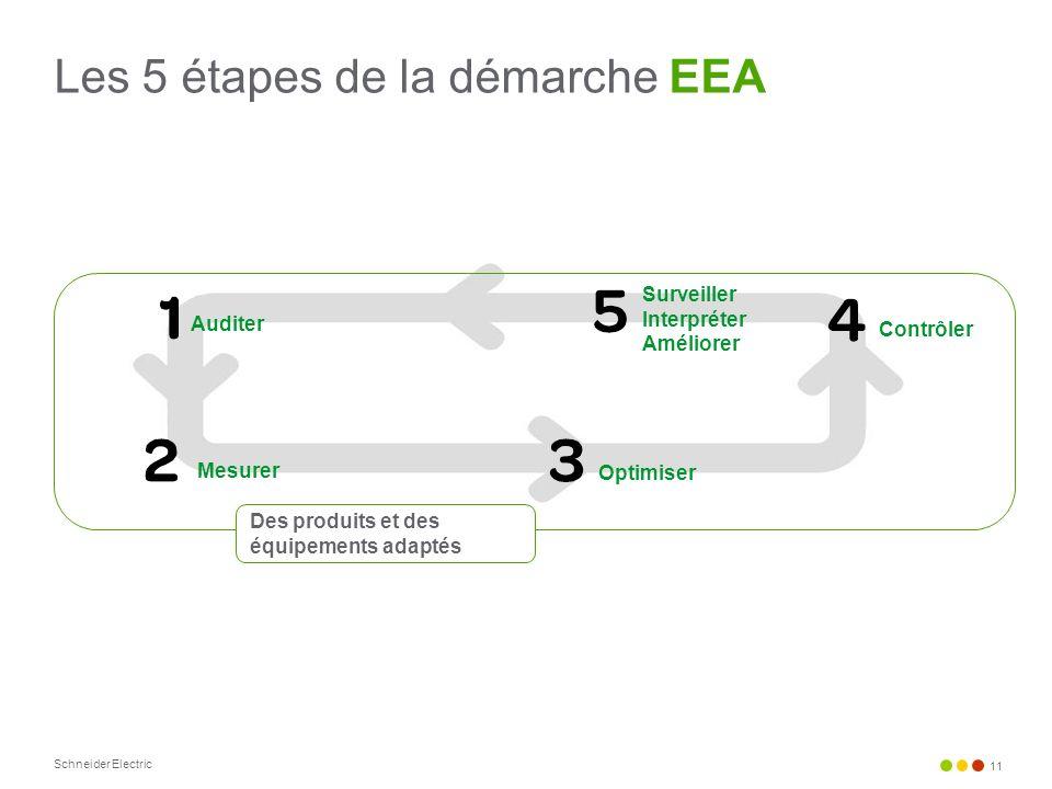 Schneider Electric 11 Surveiller Interpréter Améliorer Optimiser Contrôler Les 5 étapes de la démarche EEA Auditer Mesurer Des produits et des équipem