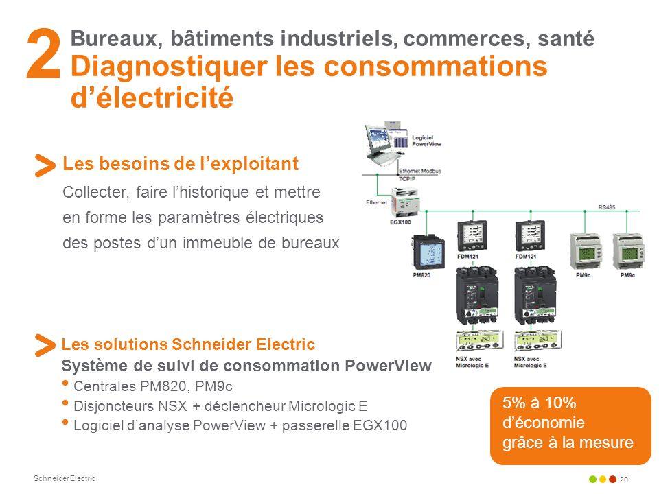 Schneider Electric 20 Bureaux, bâtiments industriels, commerces, santé Diagnostiquer les consommations délectricité Les besoins de lexploitant Collect