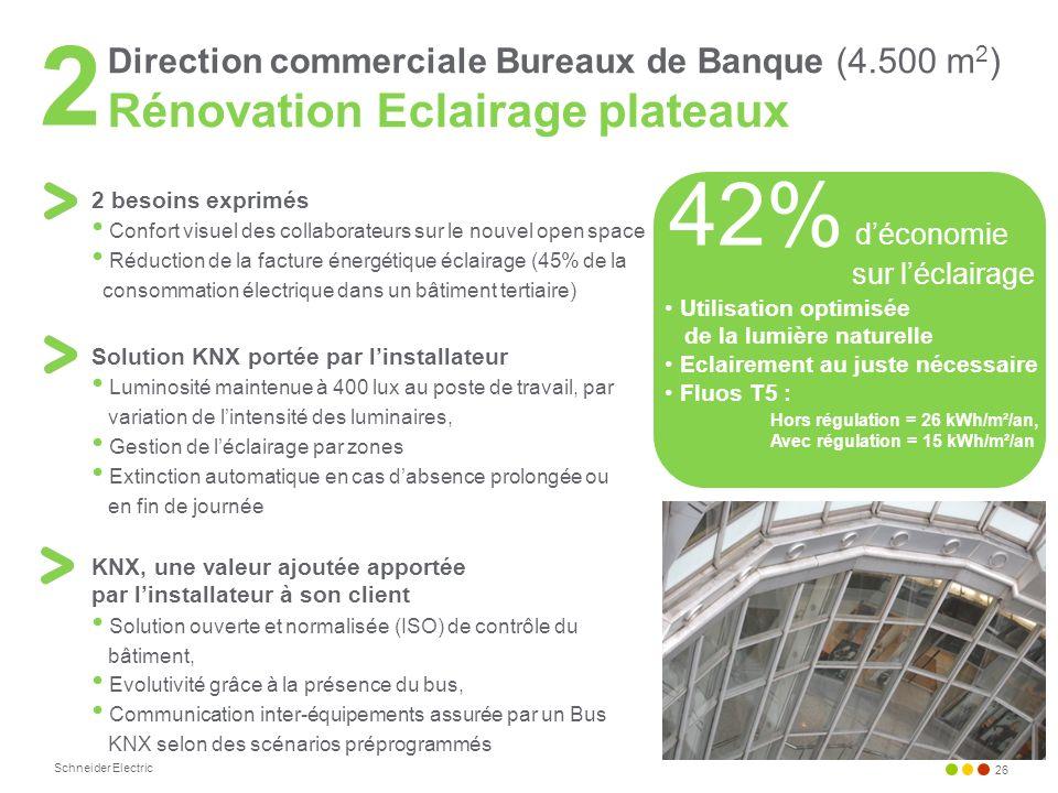Schneider Electric 26 2 besoins exprimés Confort visuel des collaborateurs sur le nouvel open space Réduction de la facture énergétique éclairage (45%