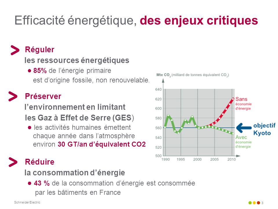 Schneider Electric 3 Réguler les ressources énergétiques 85% de lénergie primaire est dorigine fossile, non renouvelable. Préserver lenvironnement en