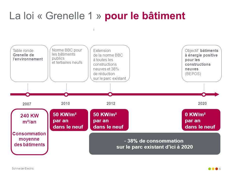 Schneider Electric 5 240 KW m²/an Consommation moyenne des bâtiments 2007 20102012 Table ronde Grenelle de lenvironnement Extension de la norme BBC à