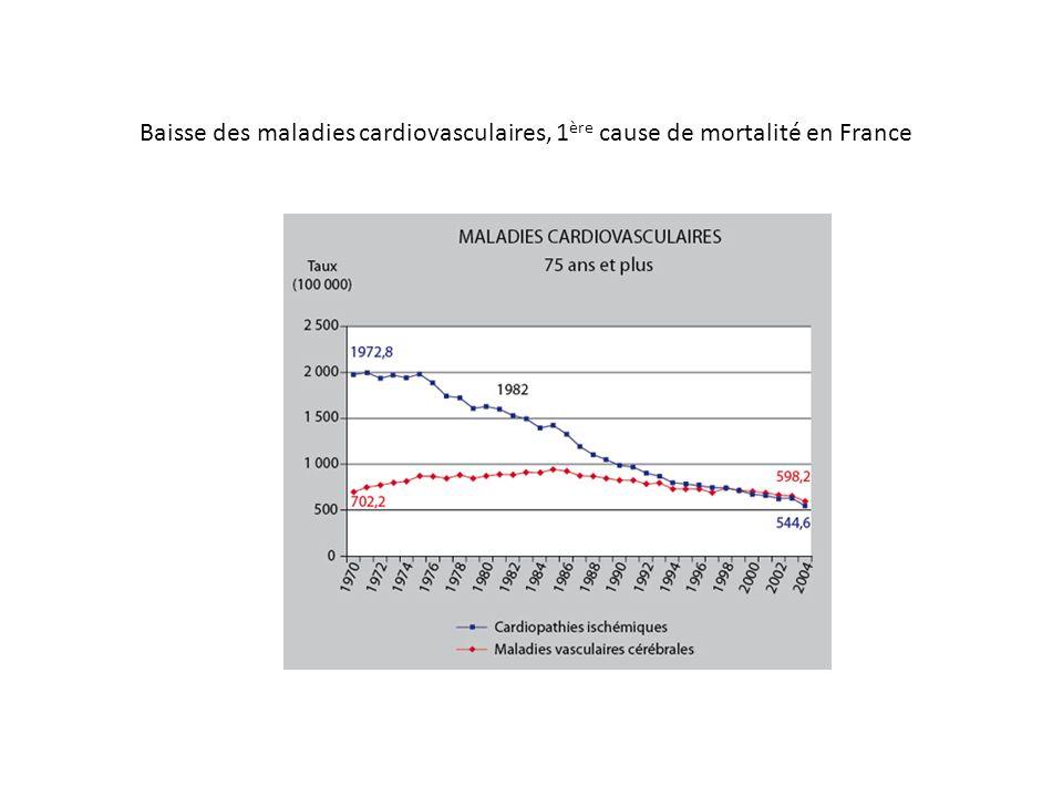 Baisse des maladies cardiovasculaires, 1 ère cause de mortalité en France