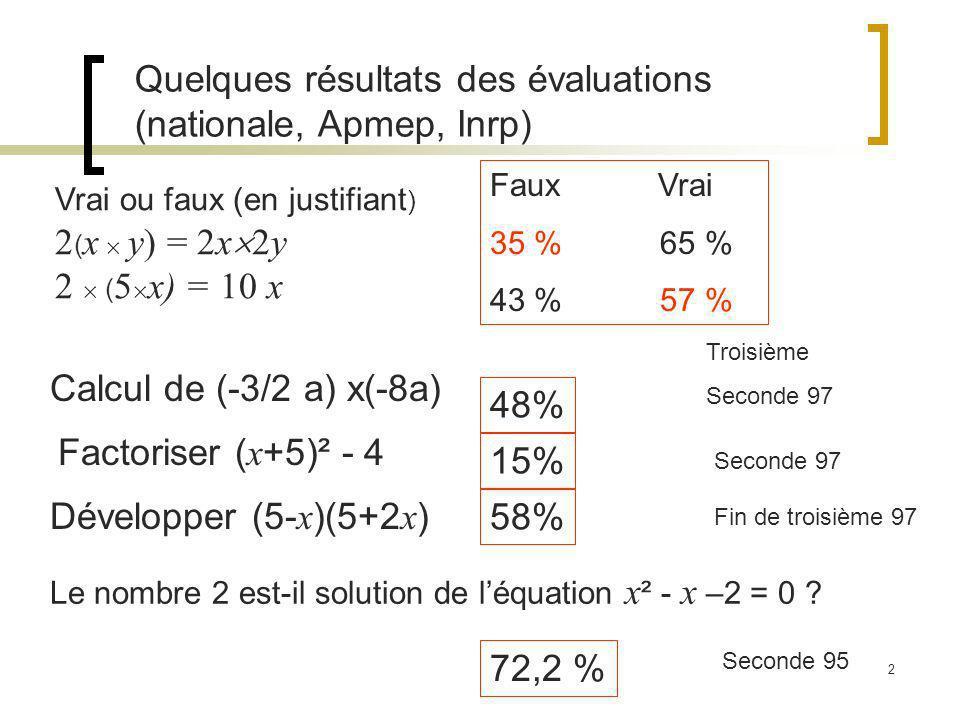 2 Calcul de (-3/2 a) x(-8a) Factoriser ( x +5)² - 4 Développer (5- x )(5+2 x ) 48% 15% 58% Quelques résultats des évaluations (nationale, Apmep, Inrp) Faux Vrai 35 % 65 % 43 % 57 % Vrai ou faux (en justifiant ) 2 ( x y) = 2x 2y 2 ( 5 x) = 10 x Troisième Seconde 97 Fin de troisième 97 Le nombre 2 est-il solution de léquation x ² - x –2 = 0 .
