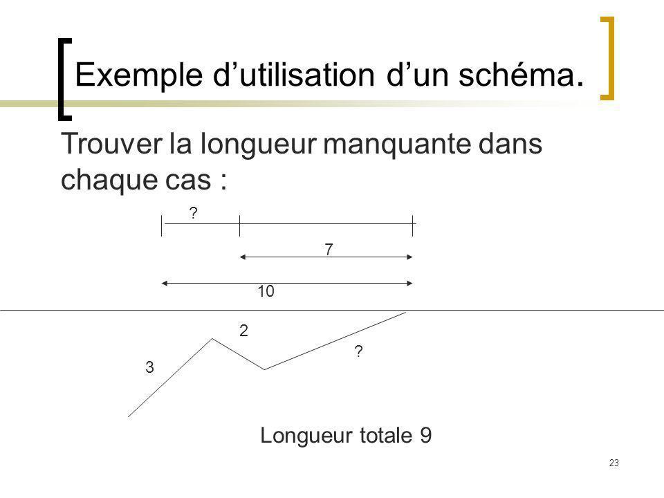 23 Exemple dutilisation dun schéma. Trouver la longueur manquante dans chaque cas : 10 7 ? 3 2 ? Longueur totale 9