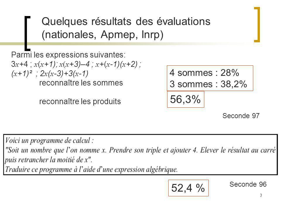 3 Parmi les expressions suivantes: 3 x +4 ; x ( x +1); x(x +3)–4 ; x +( x -1)( x +2) ; ( x +1)² ; 2 x ( x -3)+3( x -1) reconnaître les sommes reconnaître les produits Seconde 97 4 sommes : 28% 3 sommes : 38,2% 56,3% Quelques résultats des évaluations (nationales, Apmep, Inrp) 52,4 % Seconde 96