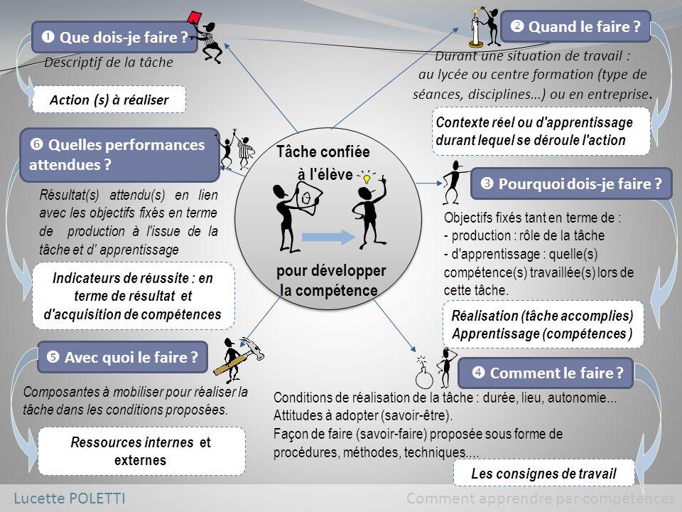 Lucette POLETTI Comment apprendre par compétences pour développer la compétence Tâche confiée à l élève Quand le faire .