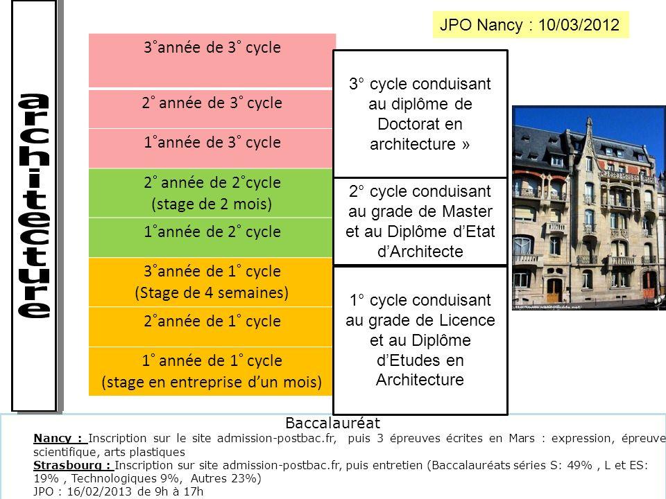 Baccalauréat Nancy : Inscription sur le site admission-postbac.fr, puis 3 épreuves écrites en Mars : expression, épreuve scientifique, arts plastiques