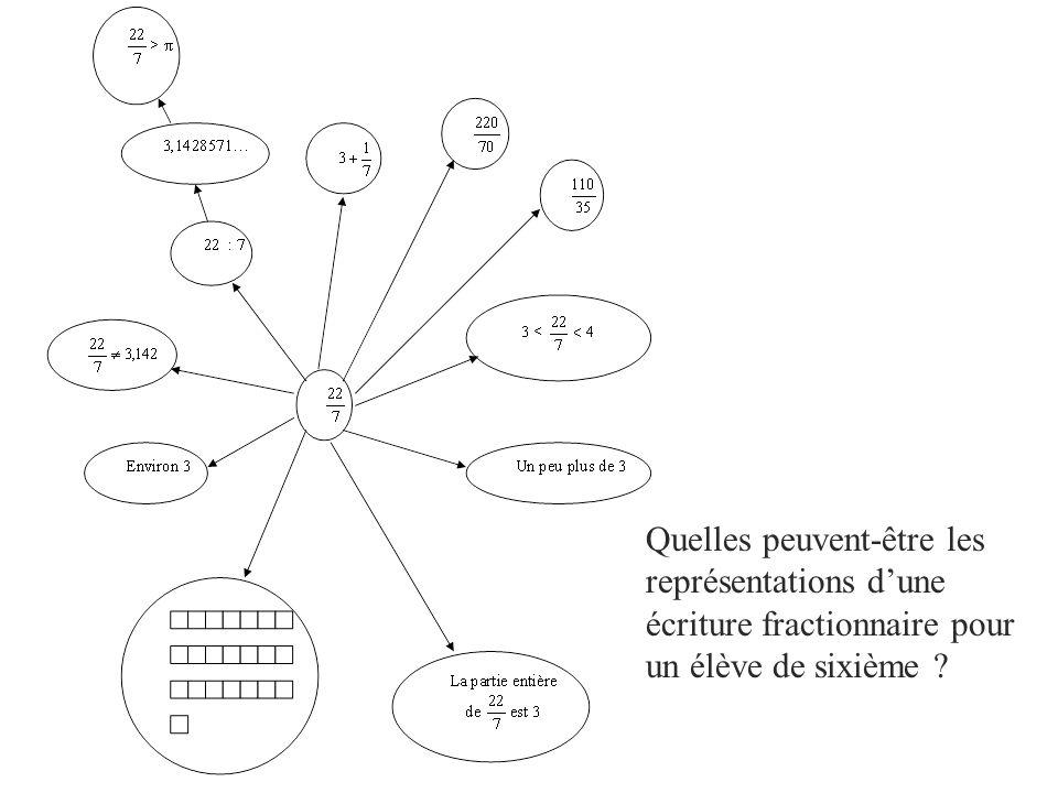 Quelles peuvent-être les représentations dune écriture fractionnaire pour un élève de sixième ?