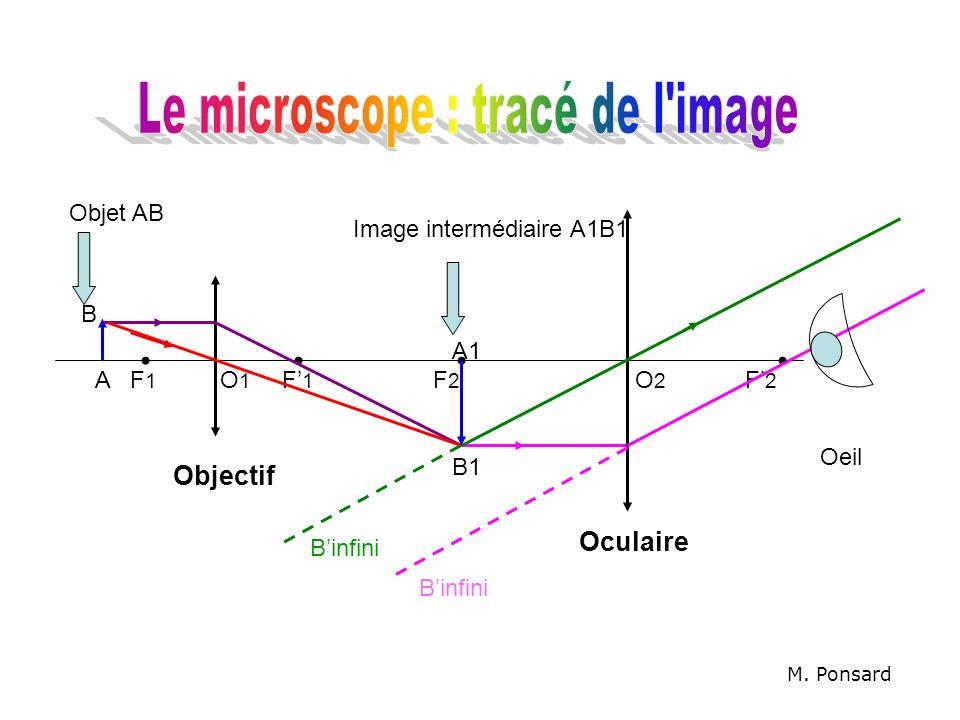 Objectif Oculaire F1F1 F1F1 F2F2 F2F2 B A Binfini Oeil A1 B1 Image intermédiaire A1B1 Objet AB M. Ponsard O1O1 O2O2