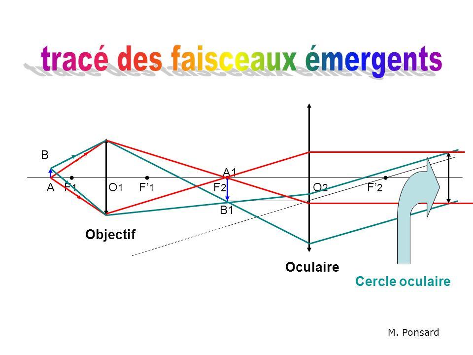 Objectif Oculaire F1F1 F1F1 F2F2 F2F2 B A A1 B1 M. Ponsard O1O1 O2O2 Cercle oculaire