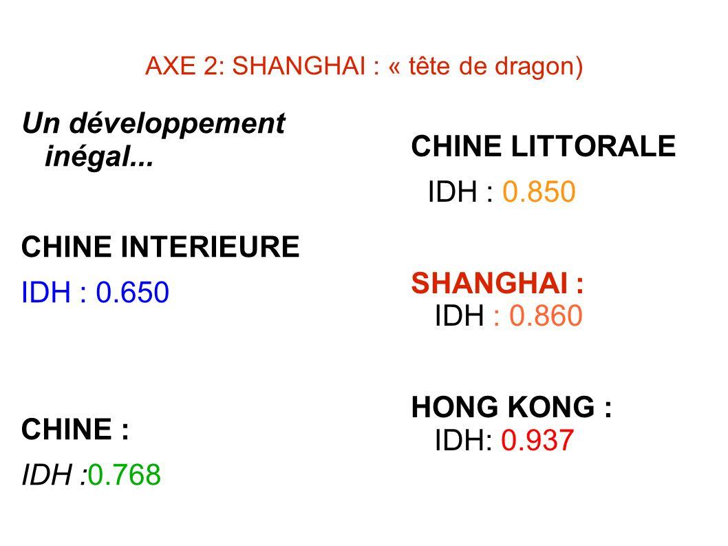 AXE 2: SHANGHAI : « tête de dragon) Un développement inégal... CHINE INTERIEURE IDH : 0.650 CHINE : IDH :0.768 CHINE LITTORALE IDH : 0.850 SHANGHAI :