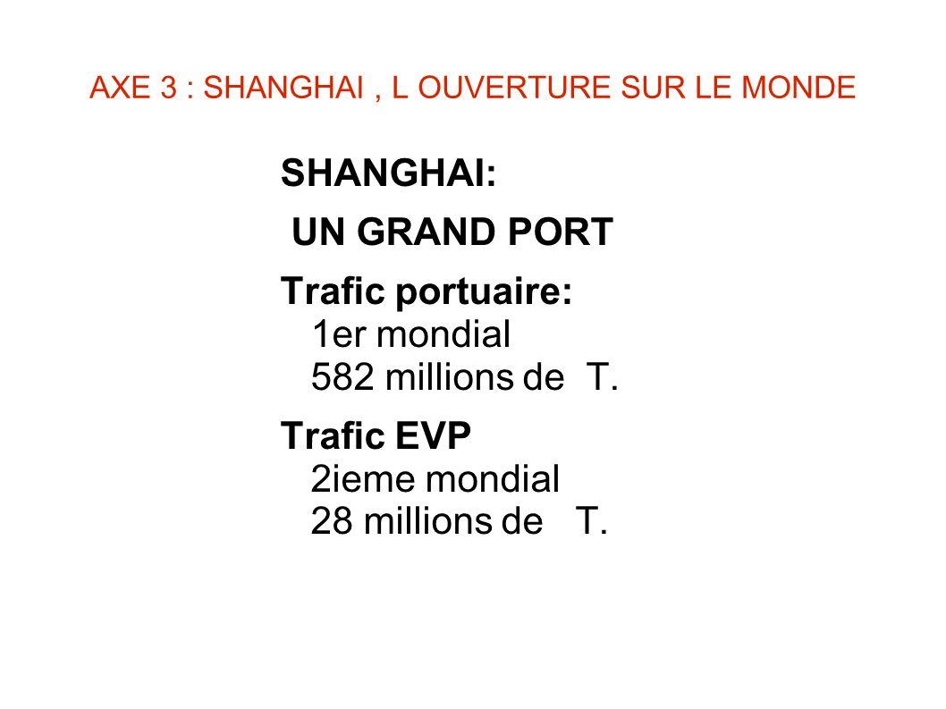 AXE 3 : SHANGHAI, L OUVERTURE SUR LE MONDE SHANGHAI: UN GRAND PORT Trafic portuaire: 1er mondial 582 millions de T. Trafic EVP 2ieme mondial 28 millio
