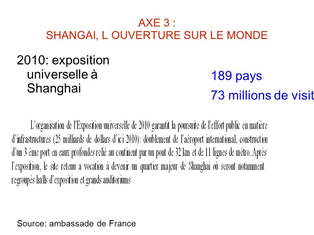 AXE 3 : SHANGAI, L OUVERTURE SUR LE MONDE 2010: exposition universelle à Shanghai Source: ambassade de France 189 pays 73 millions de visiteurs