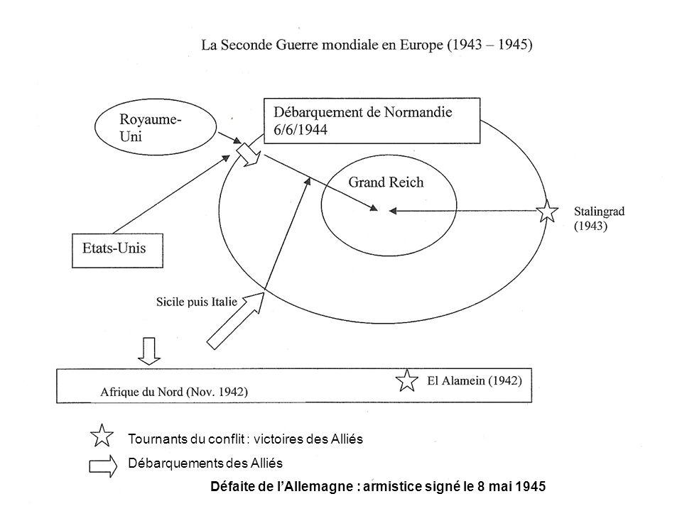 Tournants du conflit : victoires des Alliés Débarquements des Alliés Défaite de lAllemagne : armistice signé le 8 mai 1945