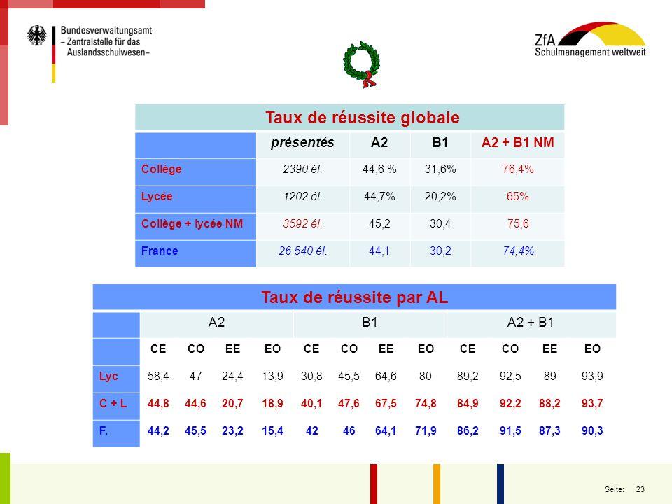 23 Seite: Taux de réussite globale présentésA2B1A2 + B1 NM Collège2390 él.44,6 %31,6%76,4% Lycée1202 él.44,7%20,2%65% Collège + lycée NM3592 él.45,230